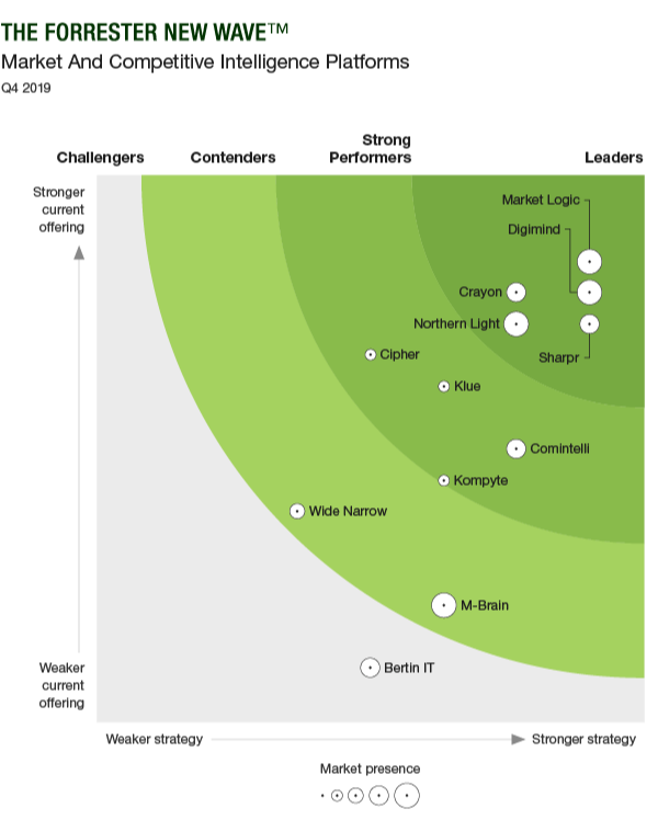 Forrester New Wave: Market and Competitive Intelligence Platforms, Q4 2019